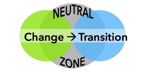 Change creates transition which throws people and businesses into the neutral zone of uncertainty